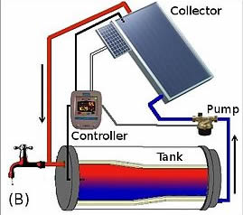 SOLAR combined water heater PUMPEF